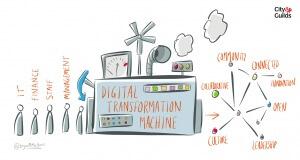 Digital transformering